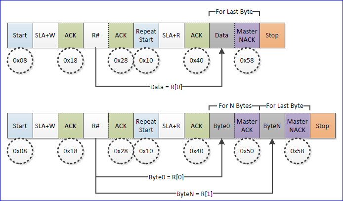 File:Tutorial i2c master read state.png