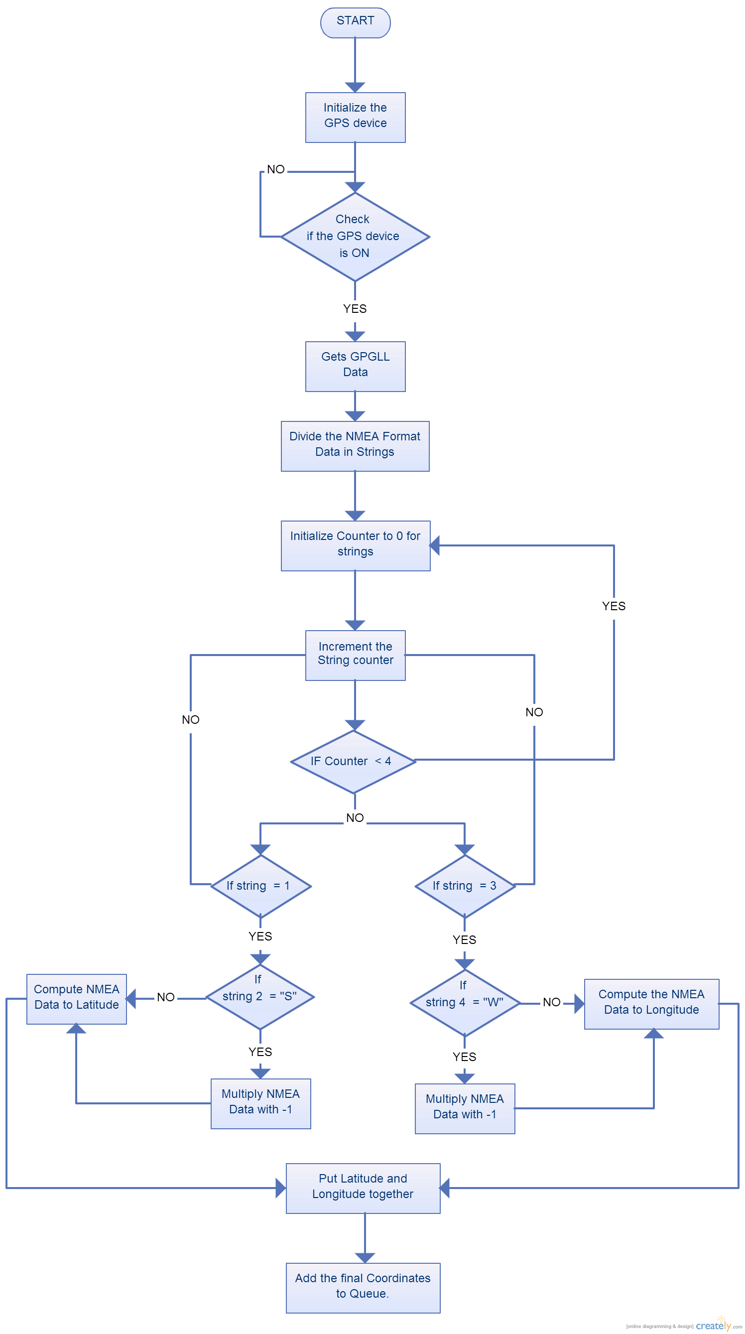 File Cmpe244 S14 T5 Gps Task Flowchart Png Embedded