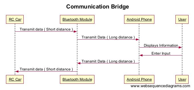 application of embedded system in data communication