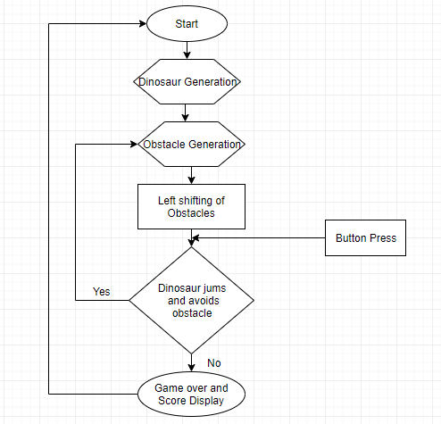 T-Rex Run Flowchart