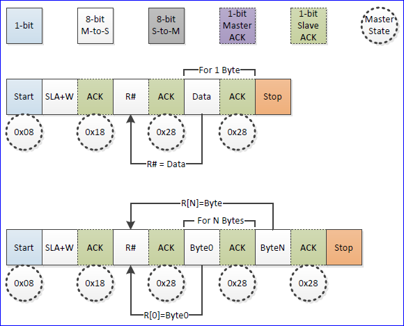 File:Tutorial i2c master write state.png