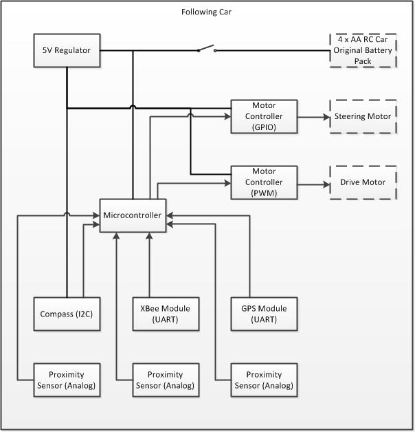 car stereo block wiring diagram bose car stereo systems wiring diagram file:cmpe146 f12 t7 following car block diagram.png ...
