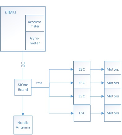 block diagram quadcopter mpeg 4 block diagram