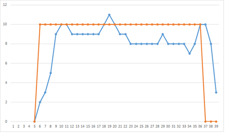 SP 15 HoverCopter Best PID graph.png