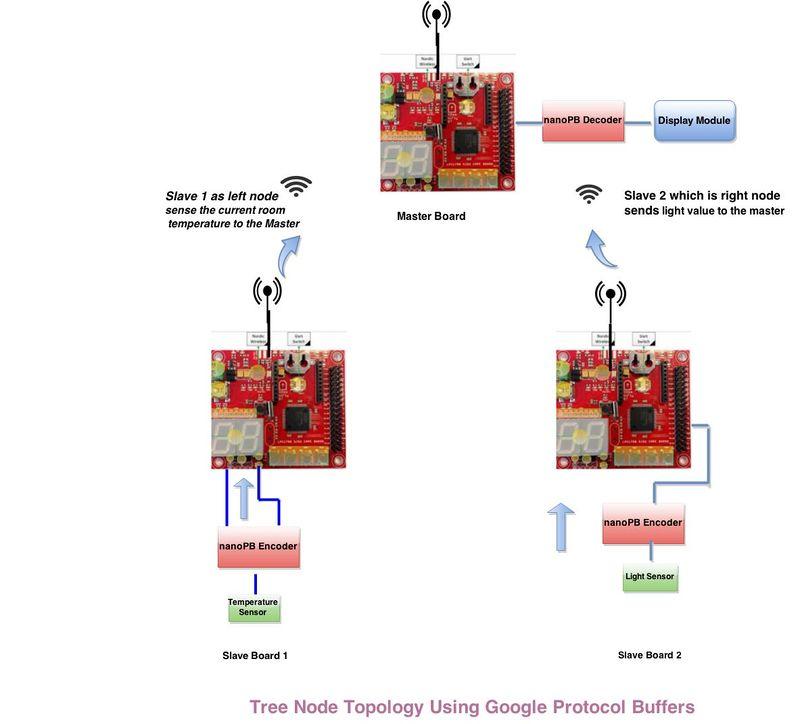 S15: Tree Node using Google Protocol Buffers - Embedded