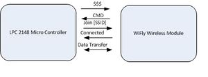 Figure 3: LPC2148 and WiFly Module Initiation Process.
