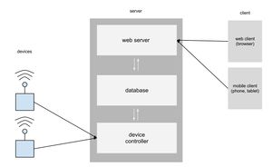 Figure 4: High level communication process between WiFly Module, Python Server, and PHP web site