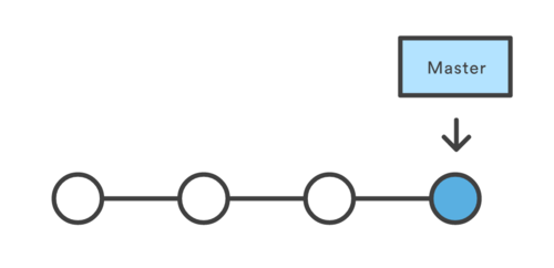 Basic Git Tutorial - Embedded Systems Learning Academy
