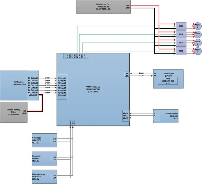 Quadrotor wiring diagram wiring diagrams schematics s12 freertos based quadcopter embedded systems learning academy led circuit diagrams hvac wiring diagrams quadrocopter block asfbconference2016 Images