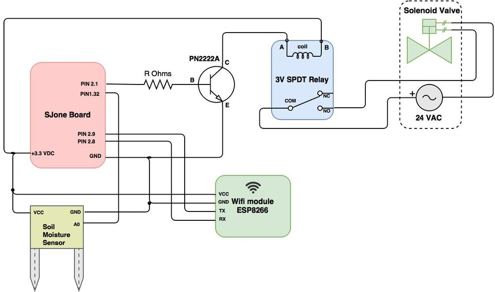 S16: Sprinkler - Embedded Systems Learning Academy
